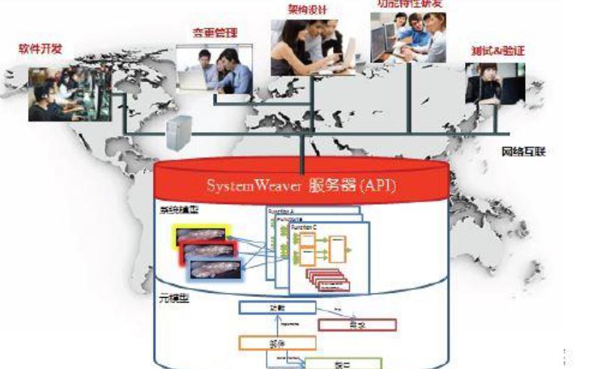 整车电子电气协同设计平台的详细资料说明
