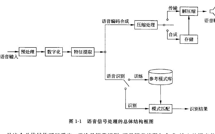 语音信号处理第二版PDF电子书免费下载