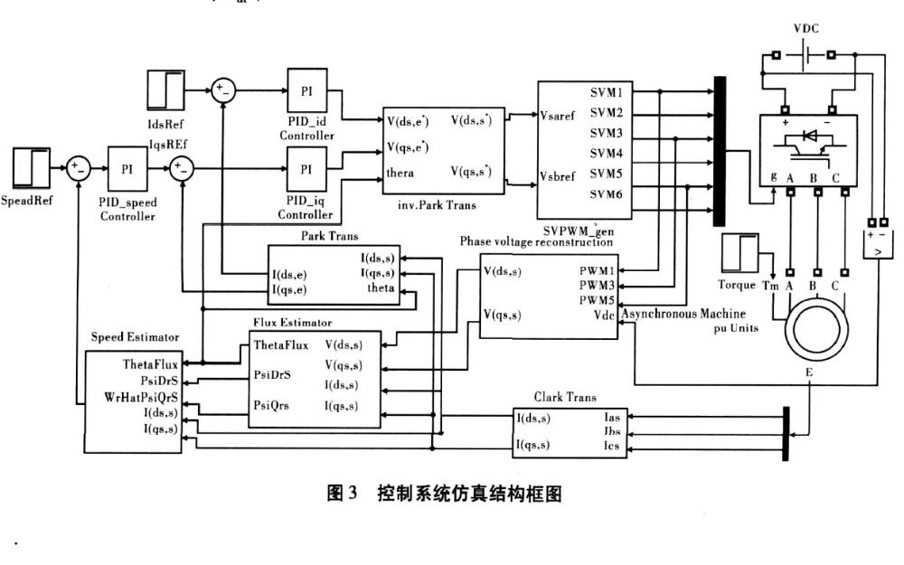 异步电机矢量控制系统仿真与应用的详细资料说明