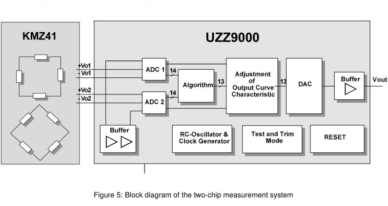 如何使用磁阻传感器KMZ41和UZ9000建立基于磁共振的测量系统