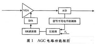 基于脉冲密度调制技术的AGC性能的电路设计