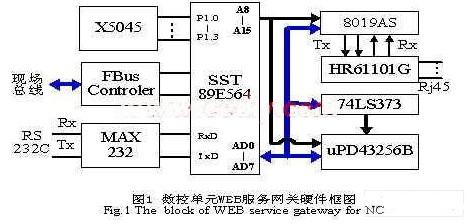 兼容SOA体系架构的数控设备WEB服务网关的设计