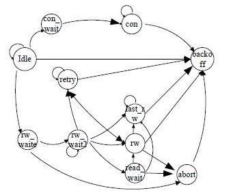 PCI总线从设备控制器的设计思路及验证结果分析