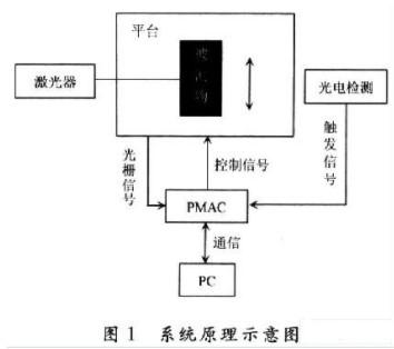 在由PMAC控制的运动平台上实现激光扫描尺寸测量系统的设计