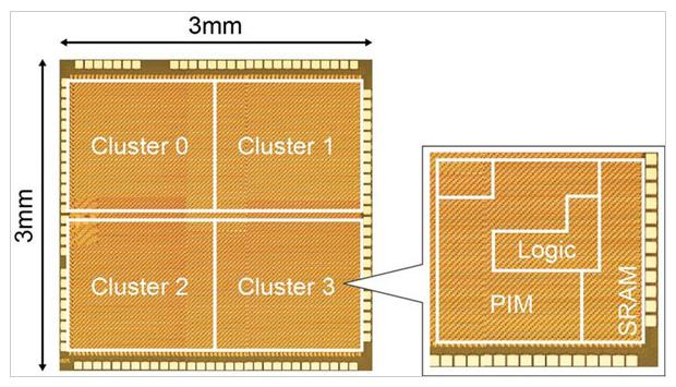 瑞萨电子为下一代AI芯片提供全新计算存储一体化技术 效率达到8.8 TOPS/W