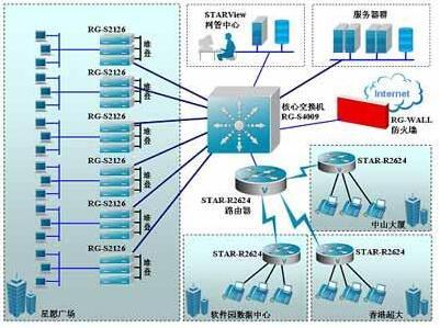 锐捷网络成功完成了基于开放式平台架构的首家SA组...