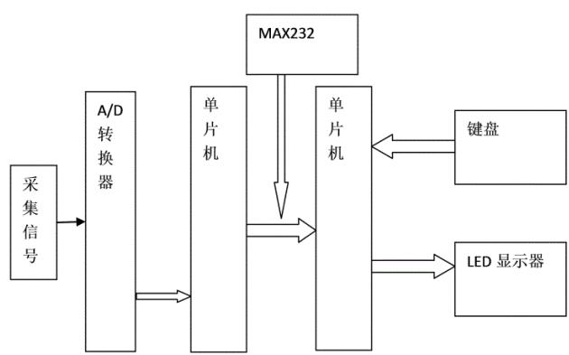 使用單片機進行多路數據采集系統設計的詳細資料說明