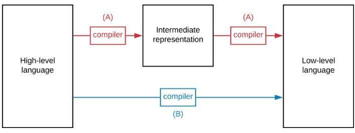 如何驗證區塊鏈開發程序和驗證程序的正確性