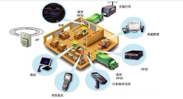 物联网技术在城市火灾防控中该如何运用