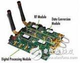 基于新型Virtex FPGA实现小型软件无线电平台SFF SDR设计