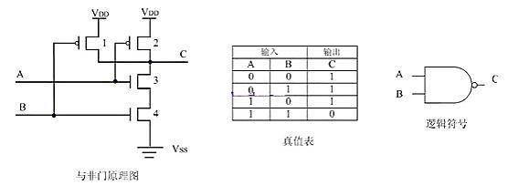 MOS与非门或非门构成原理