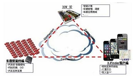 基于IOV的车队管理车联网解决方案