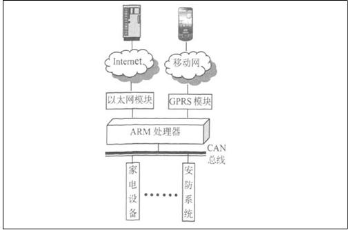 智能監控系統在智能家居方面有什么應用