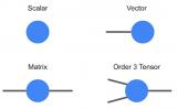 谷歌宣布开源张量计算库TensorNetwork及其API