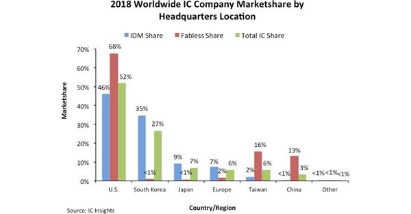 2018年全球各區芯片產業市場份額情況,美國第一,韓國第二