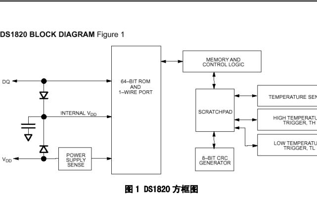 DS1820单总线数字温度计的详细资料说明