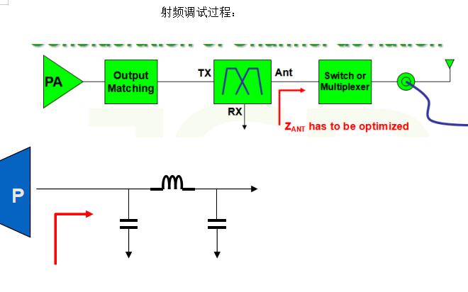 射频调试的过程和方法详细资料说明