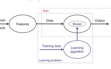 Peter Flach版机器学习教程对数据有意义的算法的艺术和科学免费下载