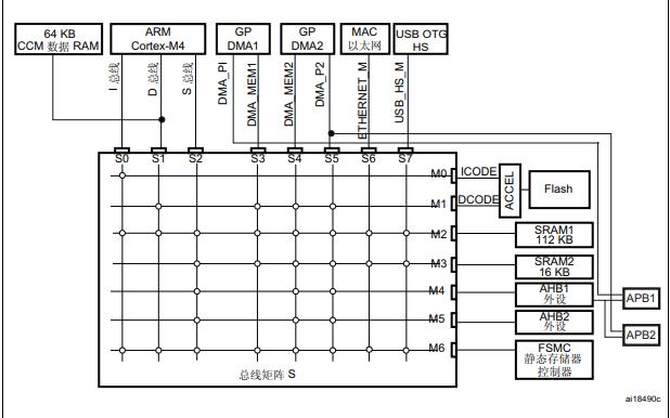 STM32F4xx系列单片机的中文参考手册免费下载