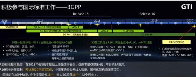 中国移动成立的GTI已经成功构建了TD-LTE国际产业生态