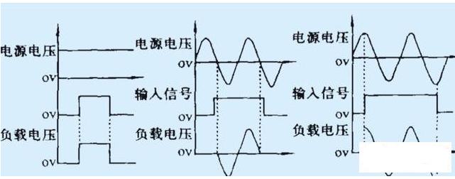 固态继电器过零触发功能