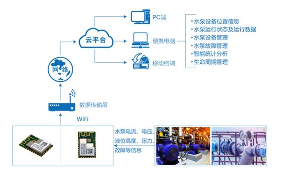你知道水泵物联网监控系统吗