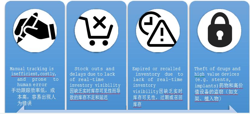 RFID智能医疗柜管理应用怎样