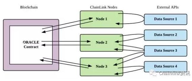 去中心化的预言机网络Chainlink的发展现状分析