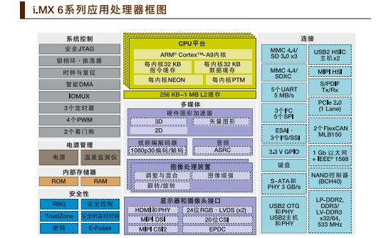 iMX6系列应用处理器的详细资料说明