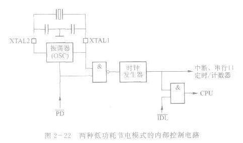 AT89S51单片机的两种低功耗节电工作模式解析