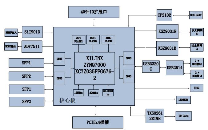ZYNQ7000开发平台的AX7Z035开发板用户手册免费下载