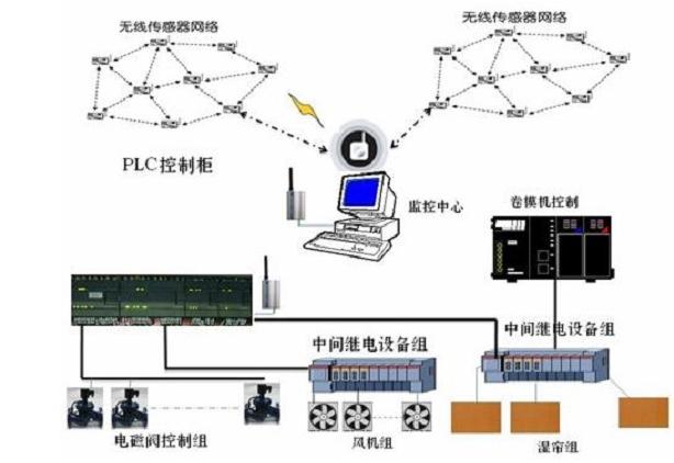 温室大棚环境监控系统有什么功能特点