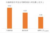 兴森科技近三年研发投入累计达5.52亿元