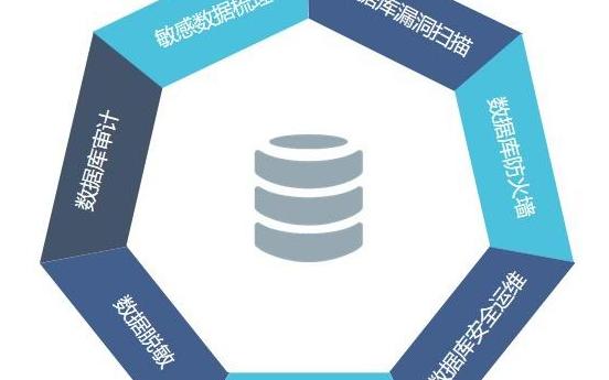 关于数据库安全技术的概述
