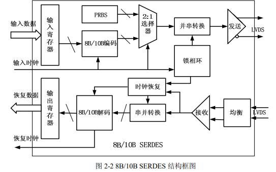 高速SERDES接口芯片设计的关键技术详细研究论文免费下载