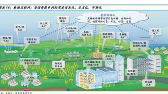 能源互聯網將是解決人類能源環境問題的一種新思路