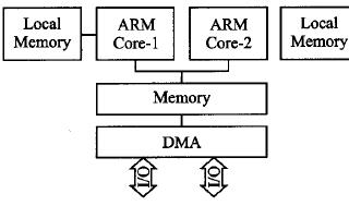 关于嵌入式ARM多核处理器的并行方法