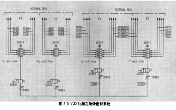 NFM盾构机的主传动轴旋转密封系统详细资料说明
