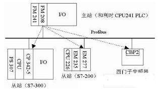 采用Profibus现场总线实现了PLC控制系统之间的通信