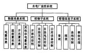 基于DP現場總線網絡技術對水電廠監控系統的設計