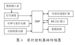 使用LabVIEW軟件和DSP實現液壓伺服控制系統設計與提高實時控制性