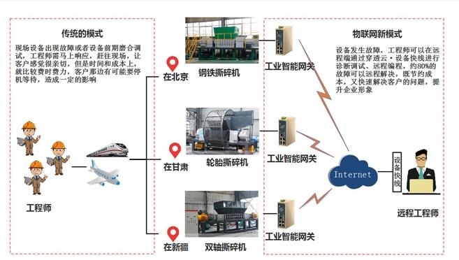 垃圾处理设备远程调试远程运维系统