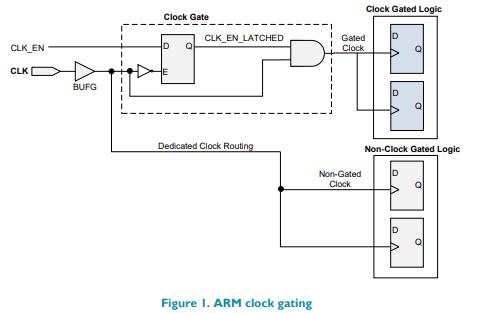 使用FPGA平台的处理器ARMCortex原型设计的说明
