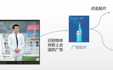 视频情景分析技术在视频购物领域的探索