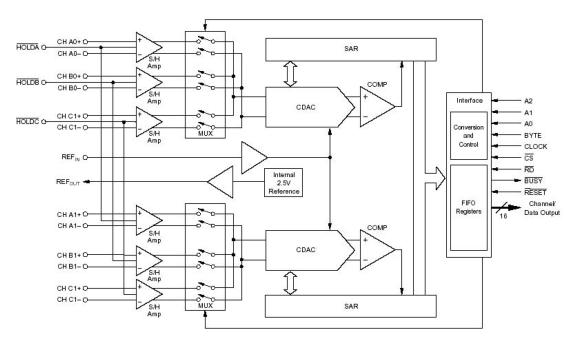 C2000 DSP硬件部分的系统设计资料说明