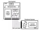 如何利用 UART 和线路驱动器来实现常用工业控制接口协议