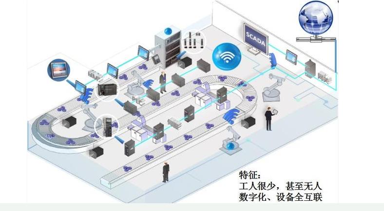 未来的智慧工厂需要运用到的技术有哪些