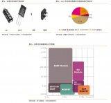 功率半導體市場及機會深度解析!