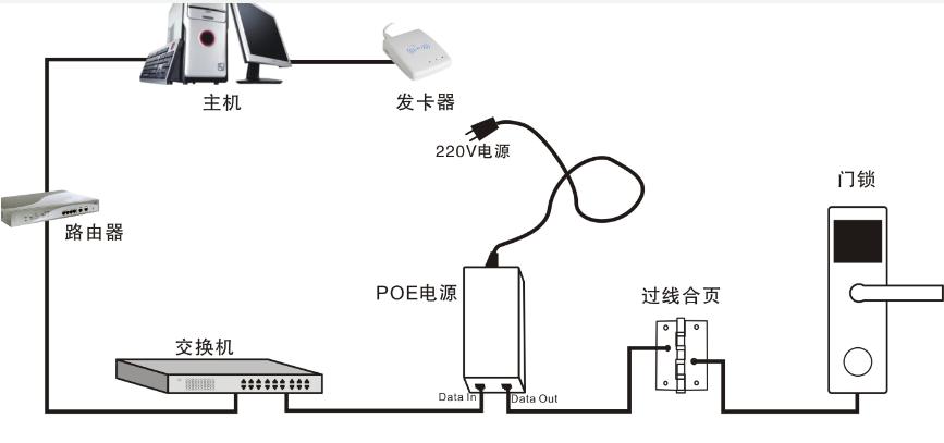 zigbee物联网无线门禁如何去设计