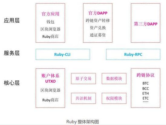 基于區塊鏈技術的商業級基礎設施RubyChain路鏈介紹